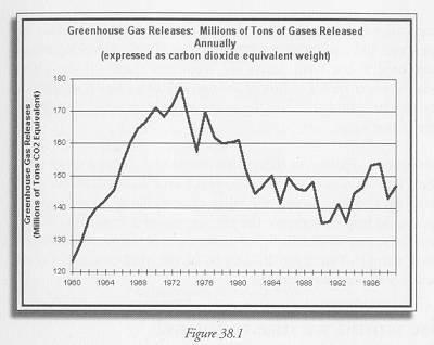 Figure 38.1 Estimates of New Jersey GHG emissions for 1960 through 1999 provided by Michael Aucott