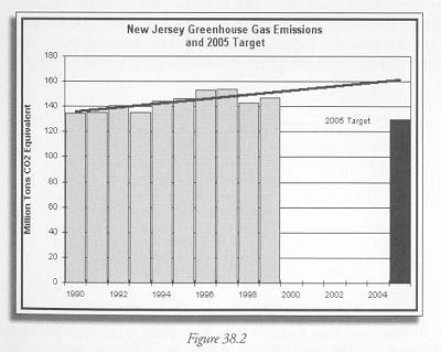 Figure 38.2 Based on estimates provided by Michael Aucott, NJ Department of Environmental Protection.