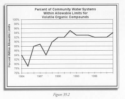 Figure 39.2 Drinking Water - VOCs. Department of Environmental Protection's Leading Environmental Indicators Fact Sheets. http://www.state.nj.us/dep/indicators/dwvocs.pdf.