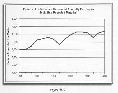 """Figure 40.1 Calculated based on solid waste data from NJ DEP, Division of Solid and Hazardous Waste, """"New Jersey Solid Waste Database Trends Analysis (1985 through 2000)"""" http://www.state.nj.us/dep/dshw/recycle/8599trnd.htm and population data from the Bureau of Economic Analysis, http://www.bea.gov/bea/regional/spi/."""