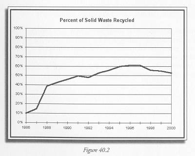 """Figure 40.2 NJ DEP, Division of Solid and Hazardous Waste, """"New Jersey Solid Waste Database Trends Analysis (1985 through 2000)"""" http://www.state.nj.us/dep/dshw/recycle/8599trnd.htm"""